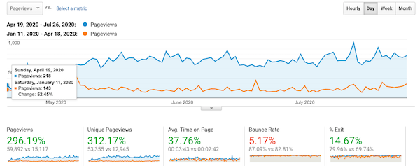 Graph showing 300% traffic increase Erica's SEO Course