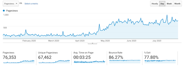 graph showing traffic increase after SEO Made Simple Course